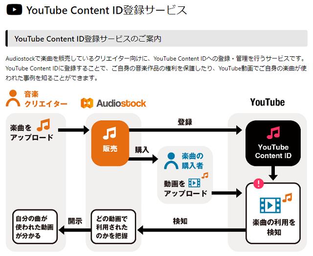 audiostockのイメージ